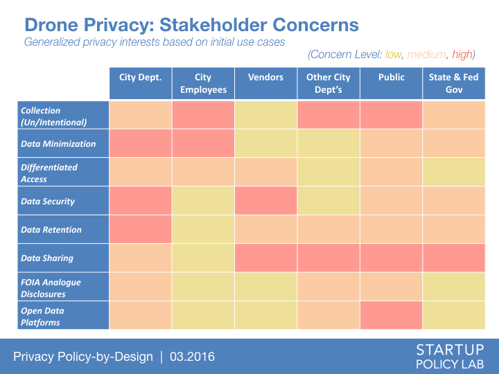 drone privacy stakeholder concerns