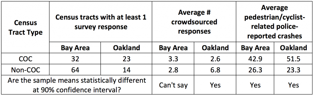 Table 1 Comparison of crowdsourced concerns and police-reported pedestrian/bicycle crashes in census tracts that received at least 1 response