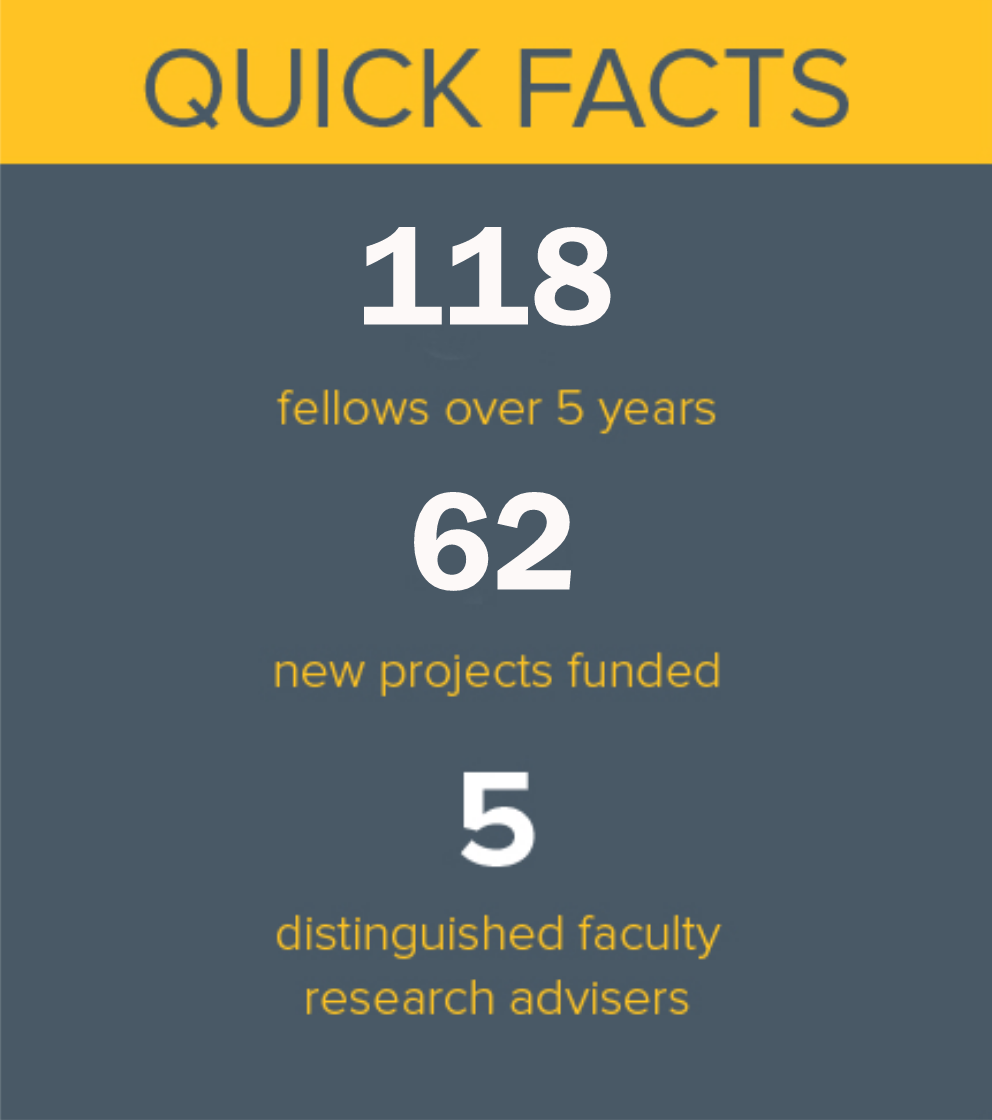 Box with text written in large font. Quick facts, 118 fellows over 5 years, 62 new projects funded, 5 distinguished faculty and research advisers